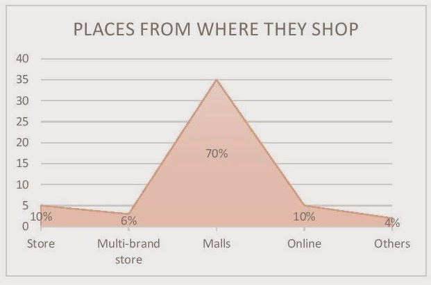 consumer preception towards online shoping Perceptions of consumer towards online shopping, the researcher has used survey method to critically consumers' perception of online shopping: an empirical study 41.