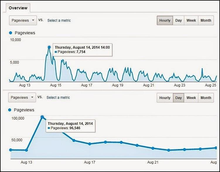 Ogos 2014 - Blog Relaks Minda Report - Audience Overview