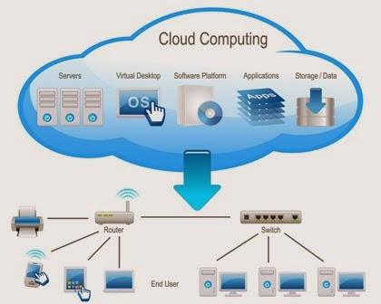 Qu'est-ce que la différence entre virtualisation et l'informatique en nuage « cloud computing »?