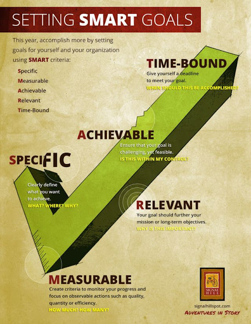 infographics for setting smart goals