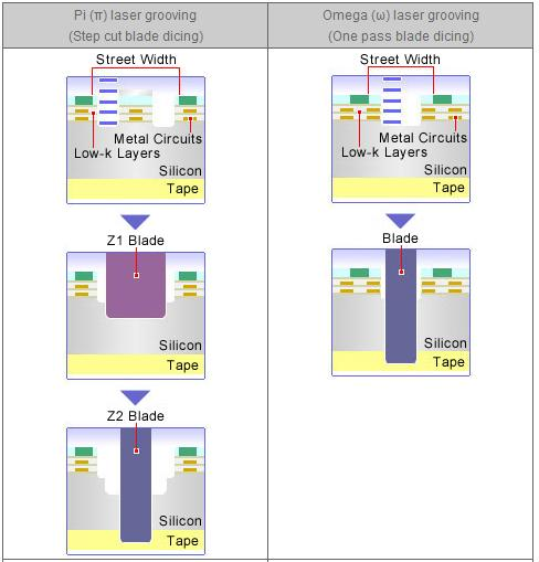 Semiconductor Dicing Tapes Dicing Low K Materials