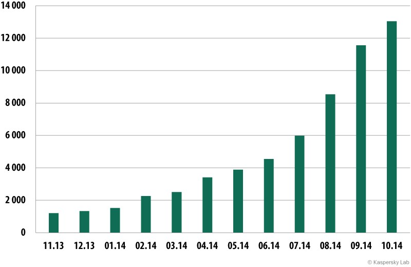 Le nombre de trojans bancaires identifiés par Kasperky