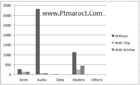 WinRar vs 7zip: Which is better?   Ptmaroct\u0027s Tech Blog