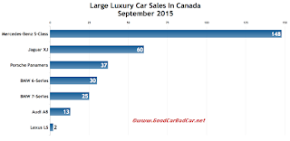 Canada large luxury car sales chart September 2015