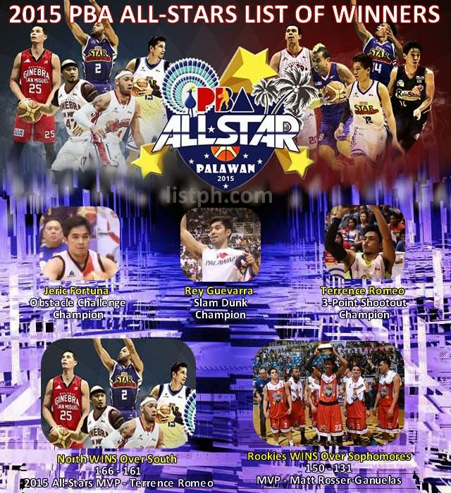 List Of Winners 2015 PBA All-Stars @ Palawan (Infographic