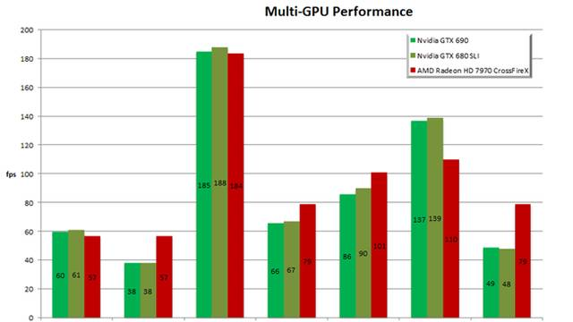 Executando os números da placa de vídeo GeForce GTX 690