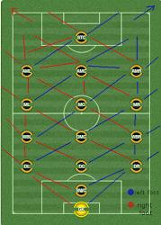 match analysis passing options