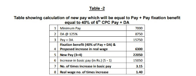 calculation+of+pay+fixation+benefit