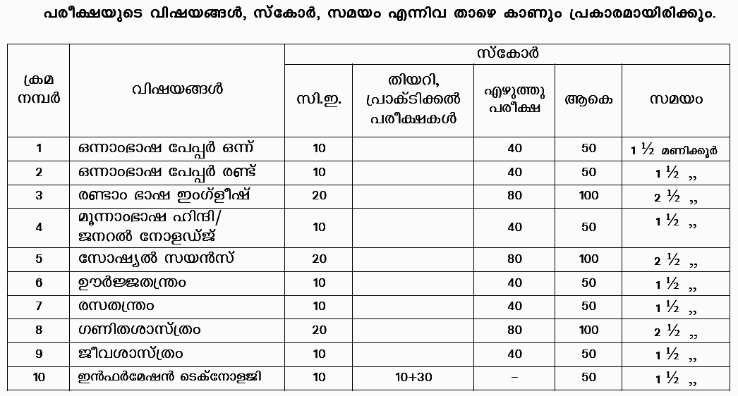 Kerala 10th sslc march exam time table 2016 for 10th time table 2016