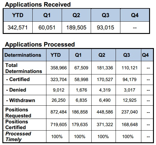 Latest Immigration News 2013: H1B Specialty Occupations Statistics - FY 2013