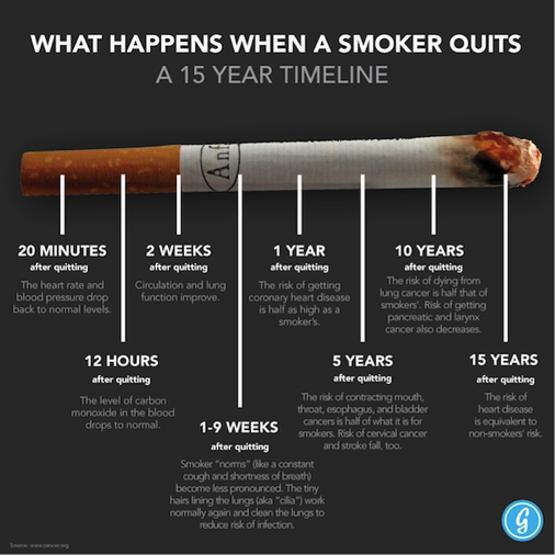 Benefits From Quitting Cigarettes