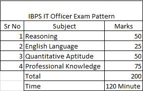 IBPS SO IT Officer Exam Pattern