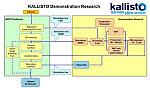 Figuur Kallisto demonstration research. Bron: http://www.samenslimschoon.nl/projectinformatie/werkpakket_3