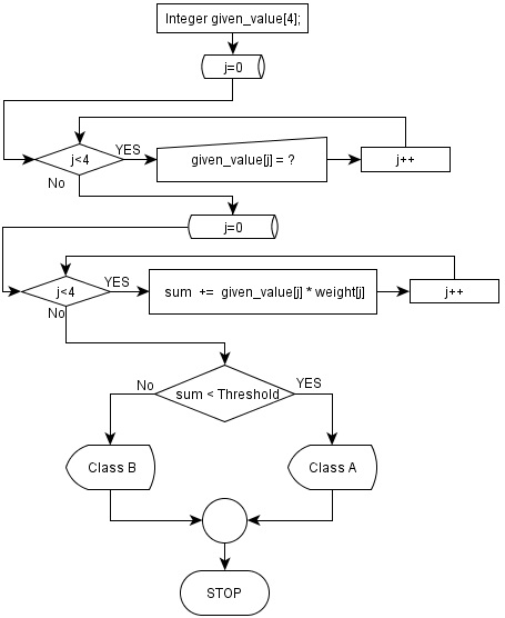 Single Layer Perceptron Learning Algorithm and Flowchart of the ...