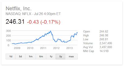 Netflix Stock Graph