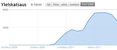 Bloggerin tilasto blogin sivujen latauksista.