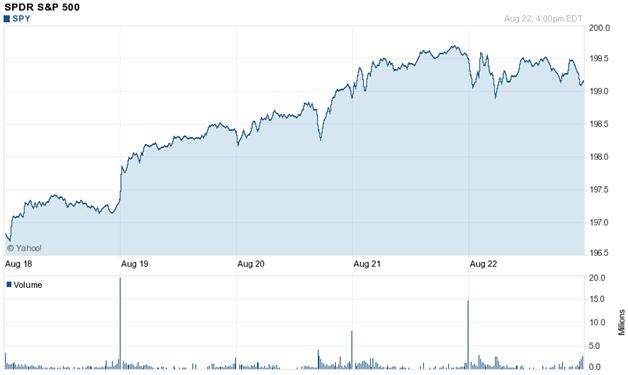 5-day chart