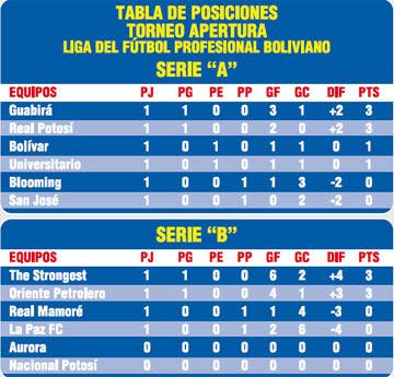 ... , Tabla De Posiciones Del Campeonato Peruano   Calendar Template 2016