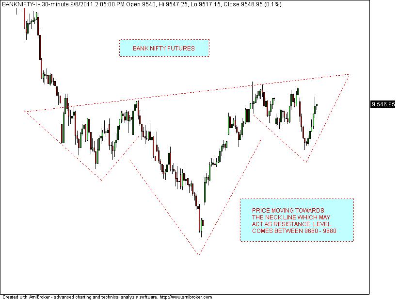 Stock Market Chart Analysis: BANK NIFTY Futures intraday ...
