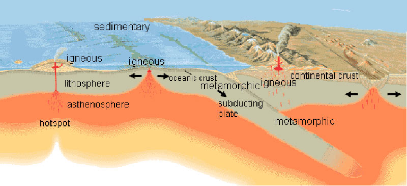 What are the different types of rocks ency123 ccuart Images