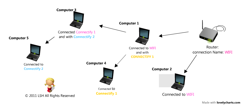 internet map with connectify