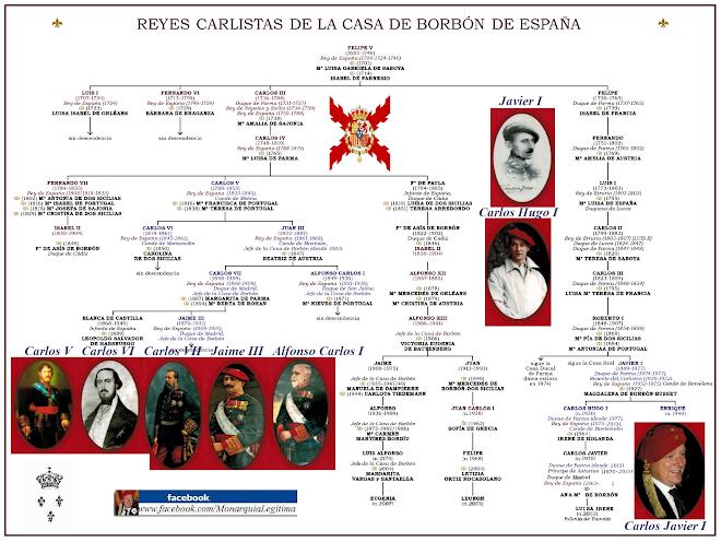 GENEALOGÍA DE LA DINASTÍA CARLISTA