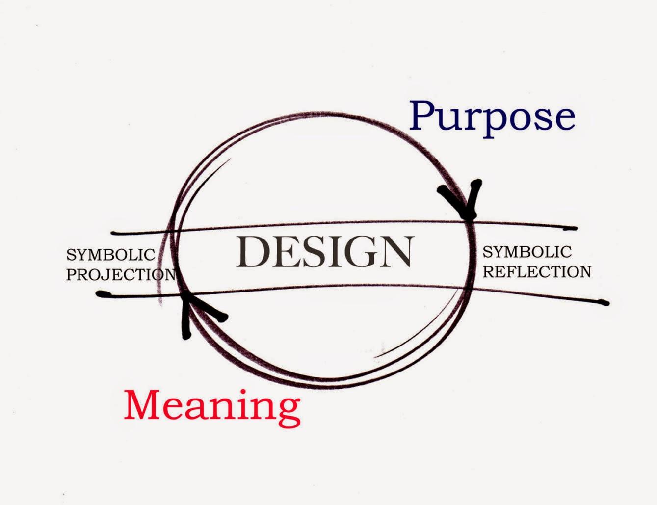 Design Consciousness: ...