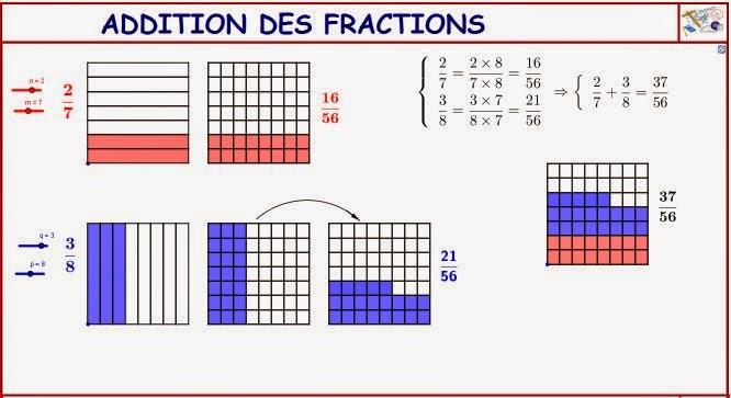 http://dmentrard.free.fr/GEOGEBRA/Maths/Nouveautes/4.25/AddfractMD.html