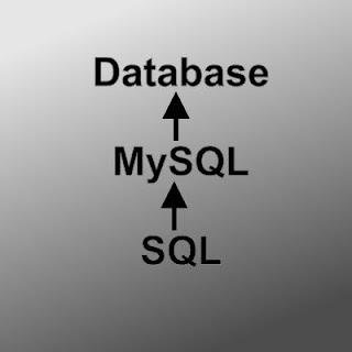 pengenalan database, dbms, sql dan mysql