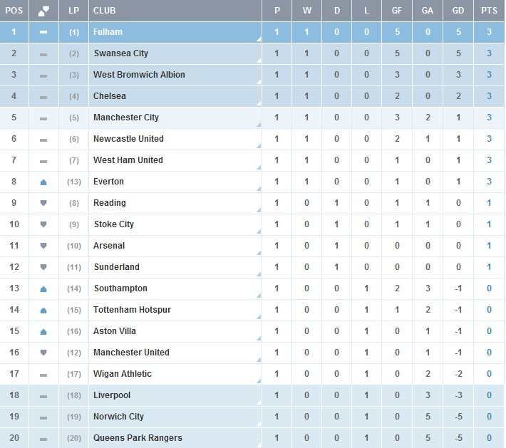 Top Barclays Premier League Points Table 710 x 629 · 115 kB · jpeg