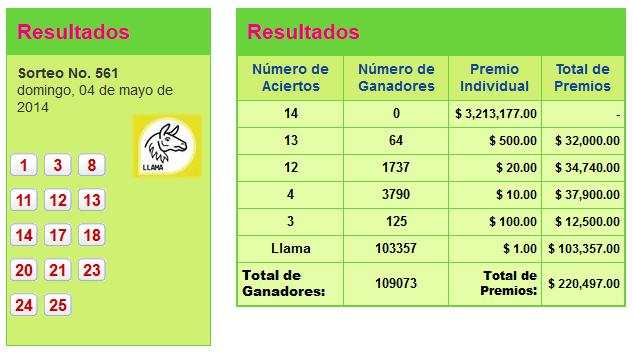 Numeros ganadores pozo millonario 4 mayo de 2014