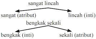 Menyunting Penggunaan Frasa Un Bahasa Indonesia Pembahasan Soal
