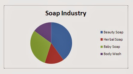 soap industry overview Gp pro skin care solutions deliver high quality commercial hand soap in the form of foam soap and highly effective foam hand sanitizers as well as industrial grit soap through touchless and mechanical commercial soap dispensers that help encourage proper hand hygiene.