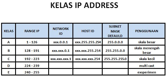 Pembagian Kelas pada IP Address dan Jenis Jenis IP Address, IP Address Kelas A , IP Address Kelas B, IP Address  Kelas C, IP Address Kelas D, IP Address Kelas E
