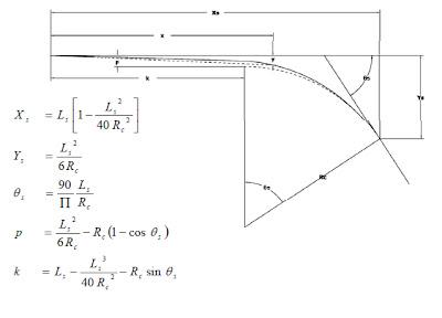 Desain geometric jalan raya rakayasa jalan raya kampuz sipil panjang lengkung peralihan ls yang digunakan dalam perencanaan adalah yang terpanjang dari pemenuhan persyaratan untuk kelandaian relatif maksimum ccuart Gallery