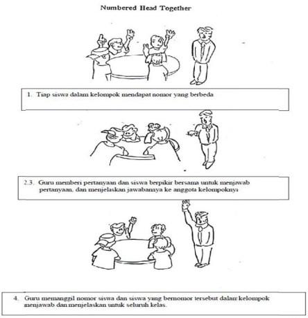 Pengertian Model Pembelajaran NHT