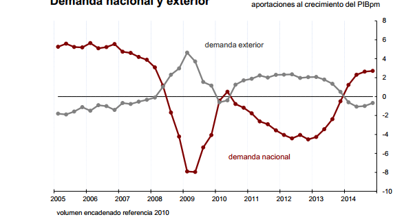 Spain - Fuelling Today's Retail Sales By Spending Tomorrow's Pensions?