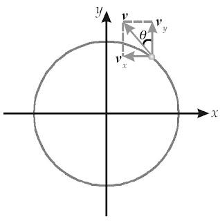 Kecepatan v dan komponen vektornya menurut sumbu-x dan sumbu-y.