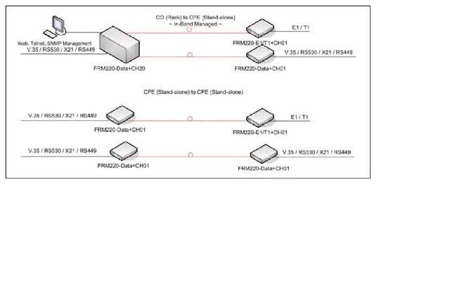 Sơ đồ ứng dụng modem quang 1 cổng E1 và V.35
