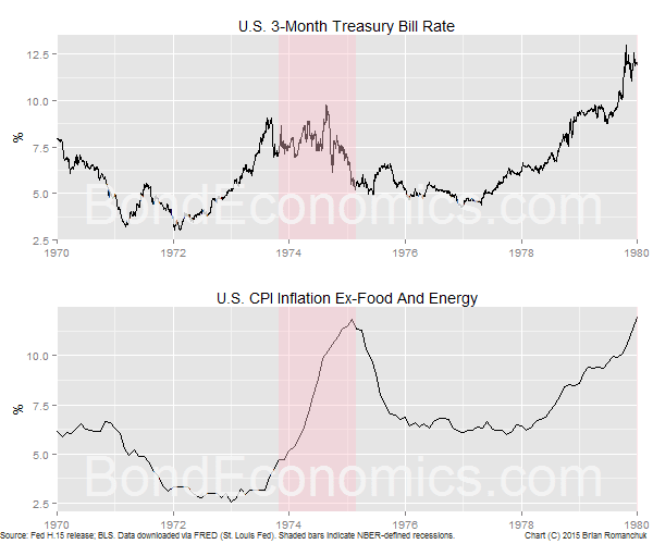 Chart: U.S. Treasury Bill Rate And Inflation