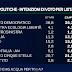 Sondaggio EMG per TgLa7: crolla PD, salgono M5S e Forza Italia