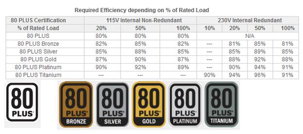 Jenis-jenis PSU 80+ Bronze