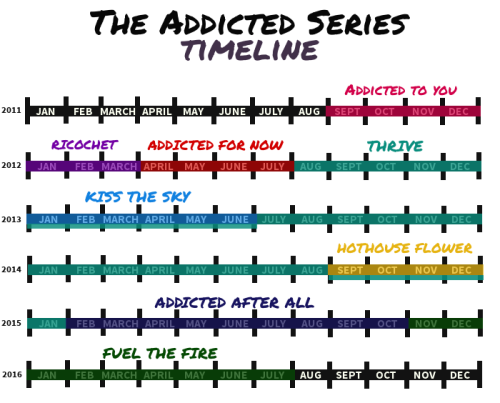 http://kbmritchie.tumblr.com/AddictedTimeline