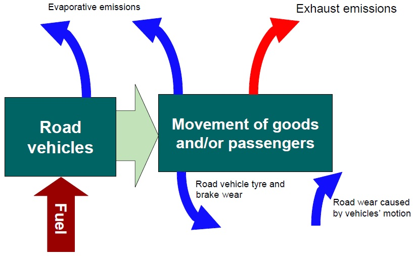 Emissions from road transport.