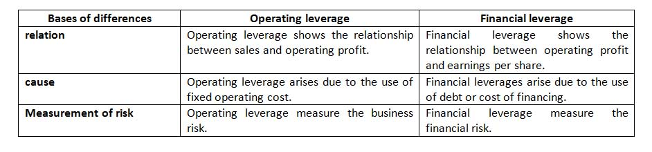 the impact of financial leverage on return and risk The impact of the degrees of operating and financial leverage on systematic risk of common stock journal of financial and quantitative analysis, (march) 45-57 journal of financial and quantitative analysis, (march) 45-57.