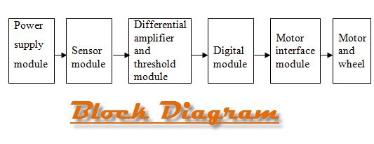 Block Diagram of Solar Automatic Panel