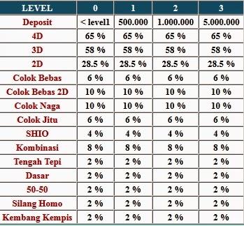 Togel Online Indonesia Terpercaya