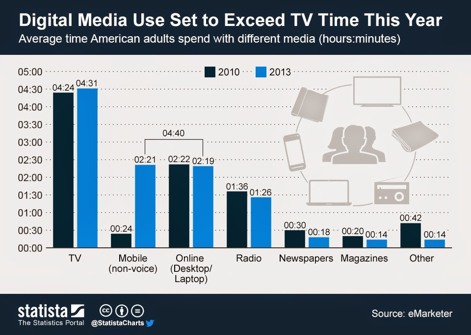 infographic of media consumption in US