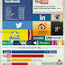 Different Social Networks That Are Important in 2014