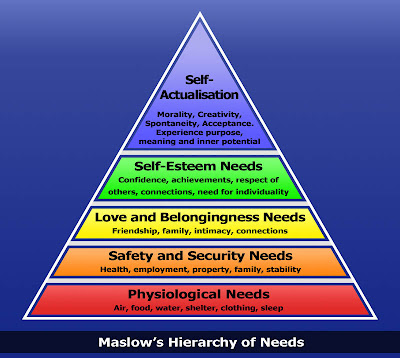 Maslow's hierarchy of needs pyramid diagram
